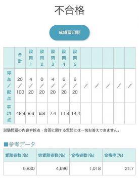【悲報】JカップAV女優・松本菜奈実さん、日商簿記2級不合格 100点満点で20点しか取れず